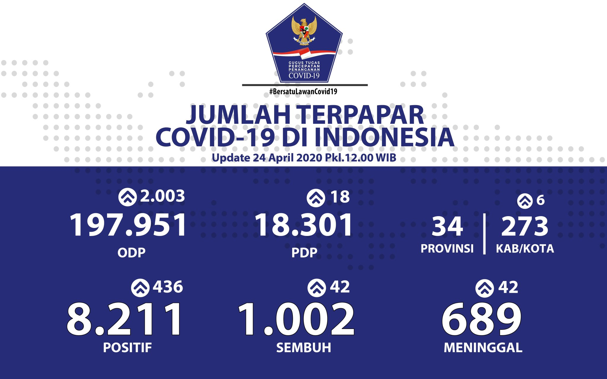 Update 24 April 2020 Infografis Covid-19: 8211 Positif, 1002 Sembuh, 689 Meninggal