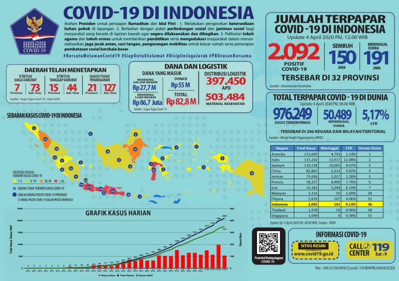 Update 4 April 2020 Infografik Covid-19: 2092 Positif, 150 Sembuh, 191 Meninggal